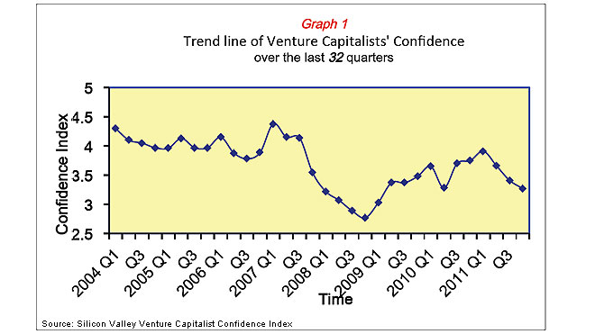 Venture Capitalists Confidence Chart