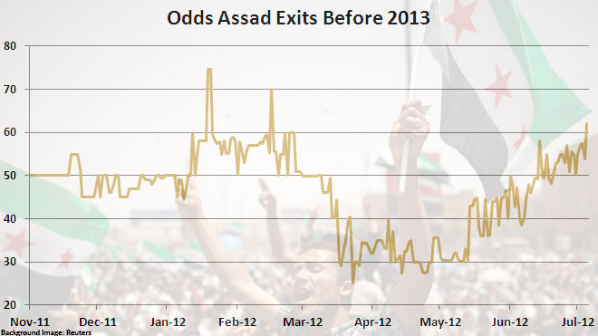Odds Assad Exits by 2013 (GENERATED on 7/19/2012)