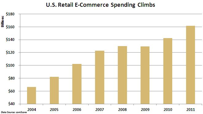 U.S. Retail E-Commerce Spending (CHART FOR SPECIFIC STORY)