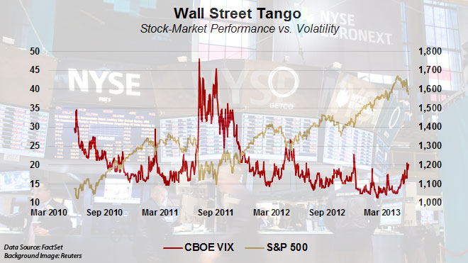 S&P 500 v VIX -- FOR SPECIFIC STORY