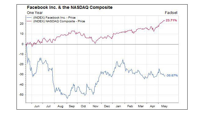 Facebook v Nasdaq -- May 17, 2013 -2