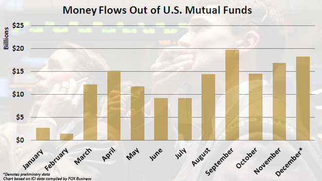 Money Flows Out of U.S. Mutual Funds