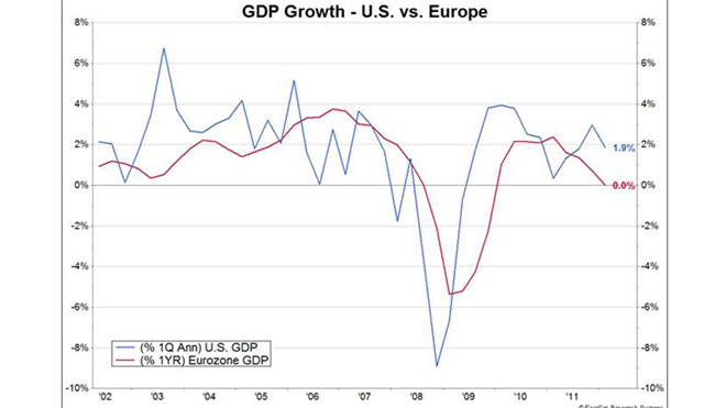 US/Europe GDP -- (FOR USE IN SPECIFIC STORY)