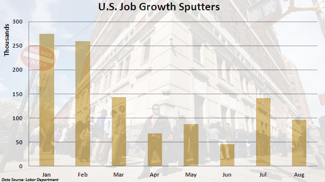 August 2012 -- Job Growth (Homepage Image)