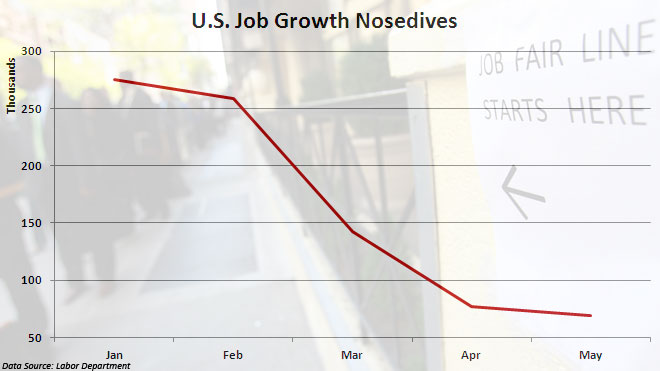 U.S. Job Growth -- May 2012 (DO NOT USE FOR OTHER DATES)