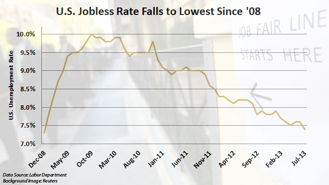 July 2013 Jobs Report Chart