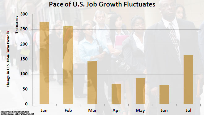 July Jobs Report -- Revised