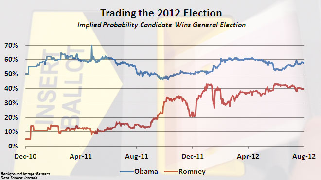 Trading the 2012 Election (THIS IS FOR A SPECIFIC FEATURE || NOT GENERIC)