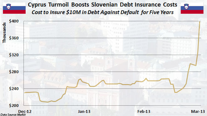 Slovenian CDS Costs -- March 2013