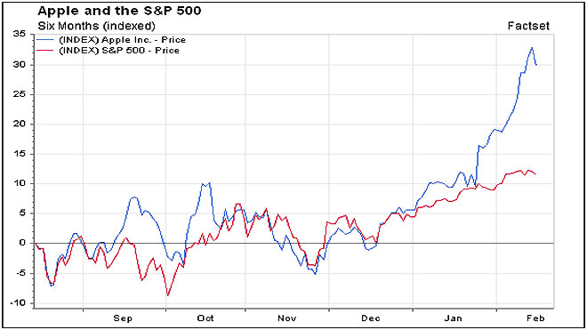 Apple v SP500 6 Months Chart
