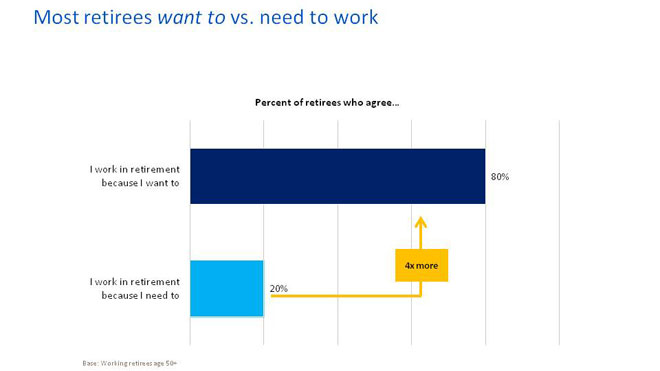 Merrill-Lynch_Work-in-Retirement-Study_Presentation-14