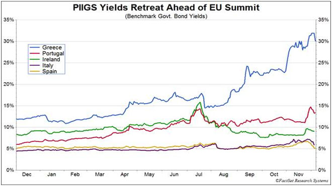 PIIGS Yieklds Retreat Ahead of EU Summit Chart