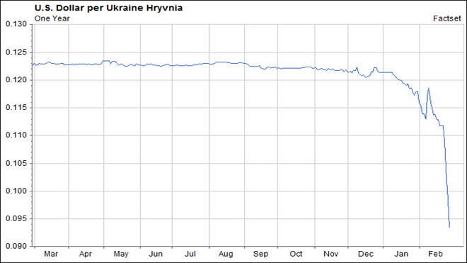 Ukraine US Dollar Chart