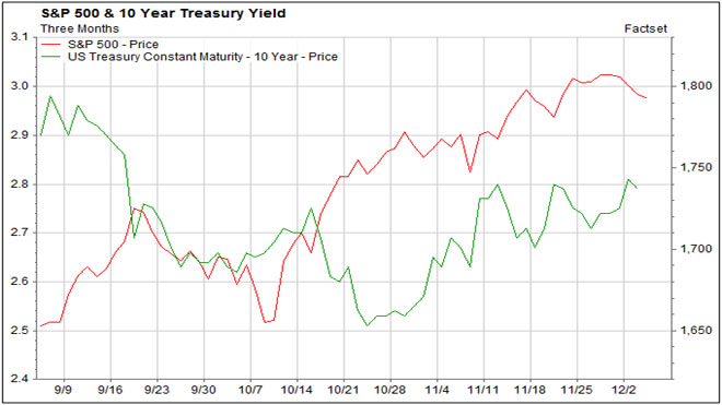 SP500 v 10yr treas-yield
