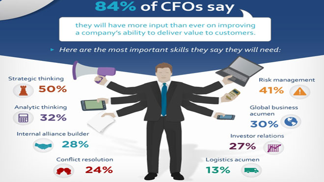 CFO-rolesLG2 graphic