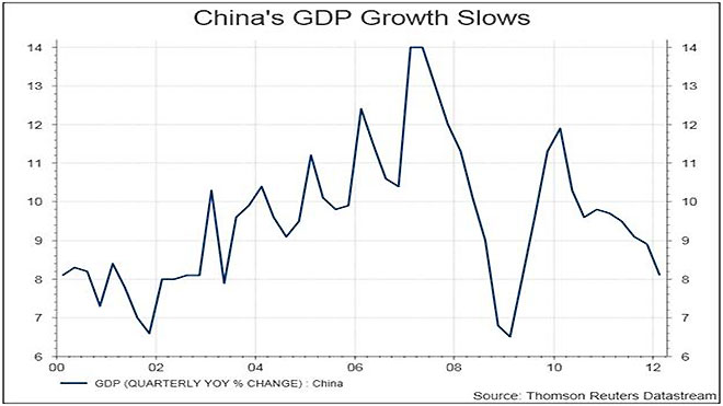 China GDP Growth Slows Chart