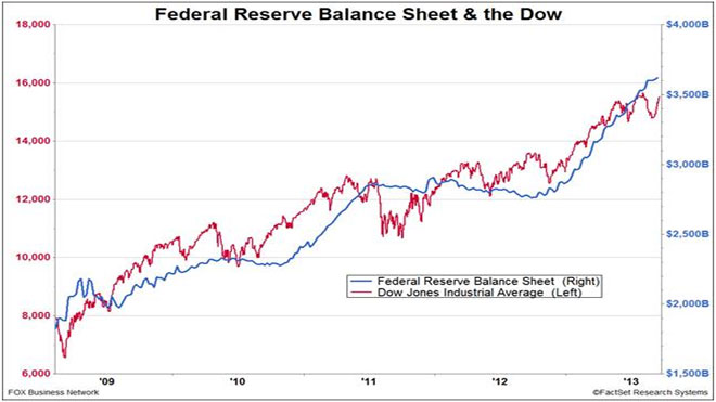 FED-Dow-bal-sheet-09-25-13-B
