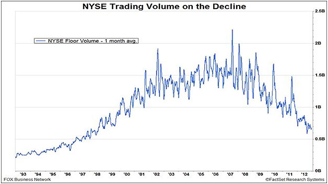 NYSE Volume Decline Chart