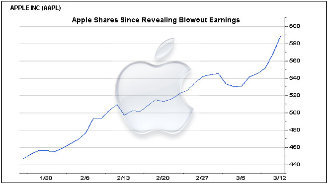 Stocks And Shares: Apple Stocks And Shares