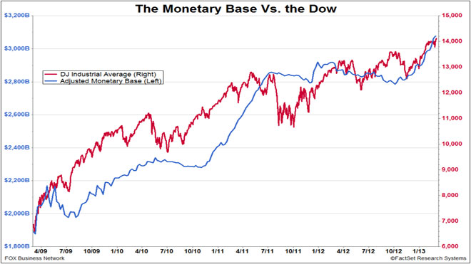 Monetary Base vs. Dow Index
