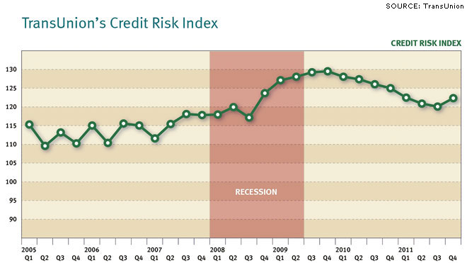 Credit Risk Index Chart, March 26, 2012