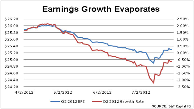 Earning Growth Evaporates Chart