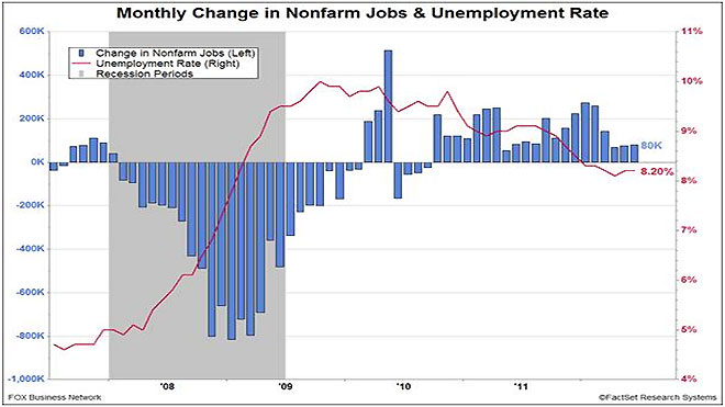 Jobs & Unemployment Rate June 2012