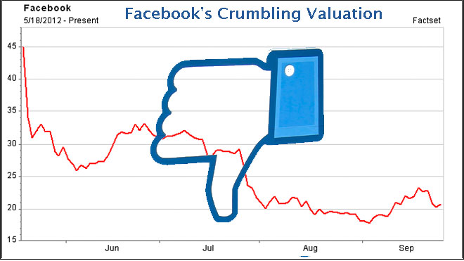 facebook intraday dislike chart