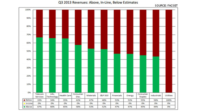 FactSet Page 9 Chart 2