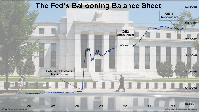 Fed Bloating Chart