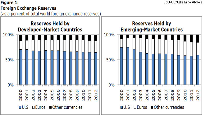 foreign-exchange-reserve-chart