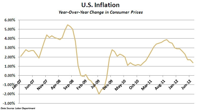 Inflation Egan July 1-2 Chart