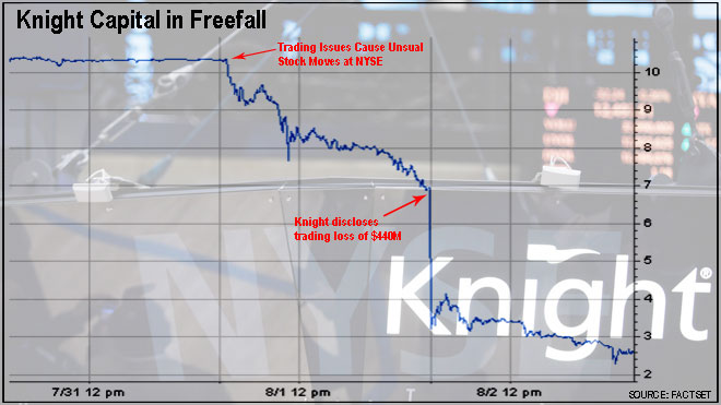 knight capital freefall chart 1