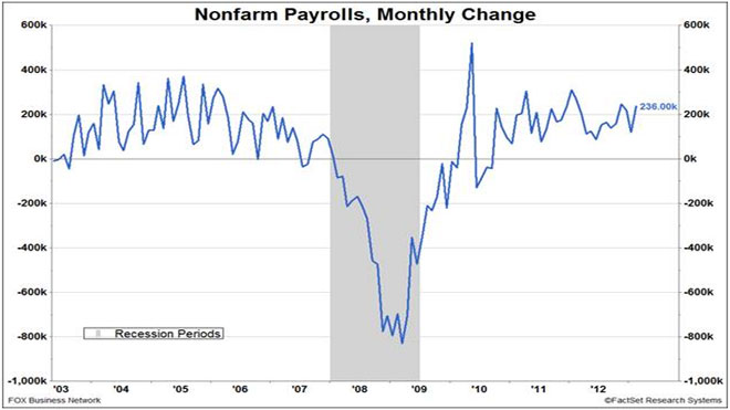 Nonfarm Payrolls, Monthly Change Chart 03-08-13