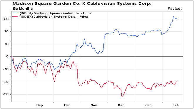 MSG & Cablevision Stock