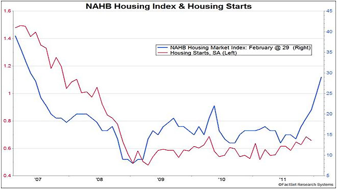 NAHB Housing Index Chart