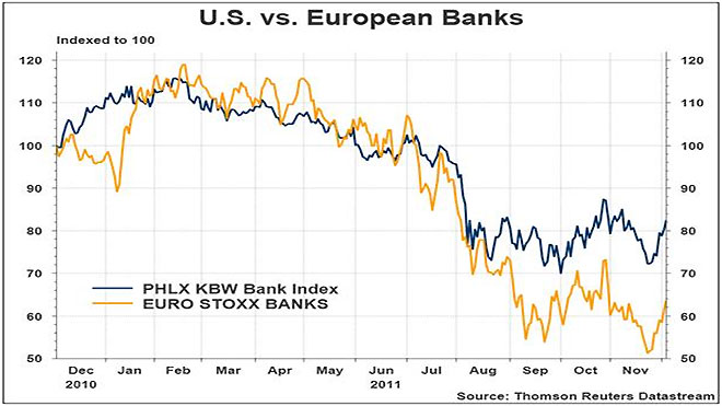 U.S. vs. Eurpoean Banks