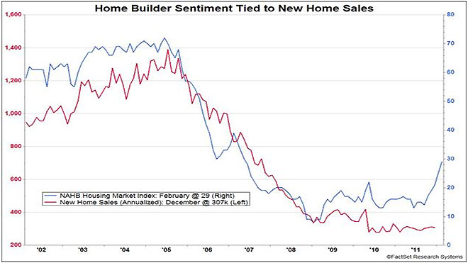 Home Builder Sentiment New Homes Chart