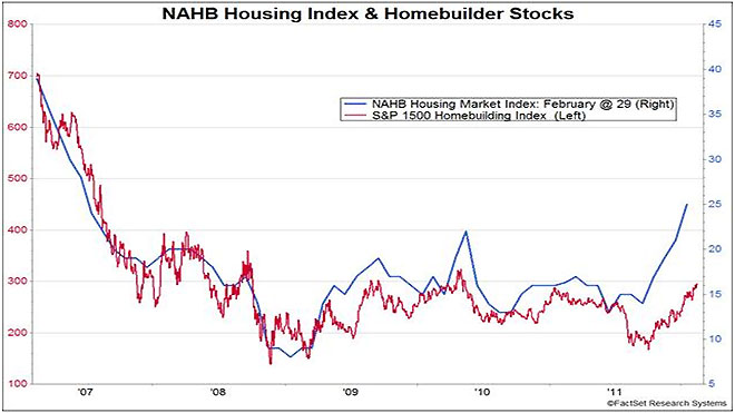 Housing Index Homebuilder Stocks Chart